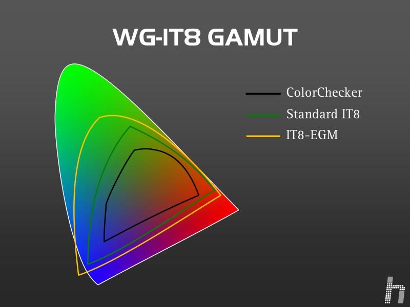 Gamut IT8 vs Colorchecker