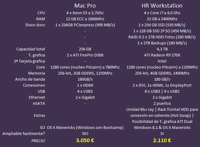HR Workstation vs MacPro