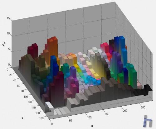 Analisis calibracion Canon 7D