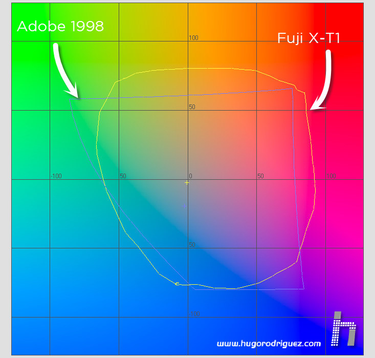 FujiX-T1 - gamut vs Adobe 1998
