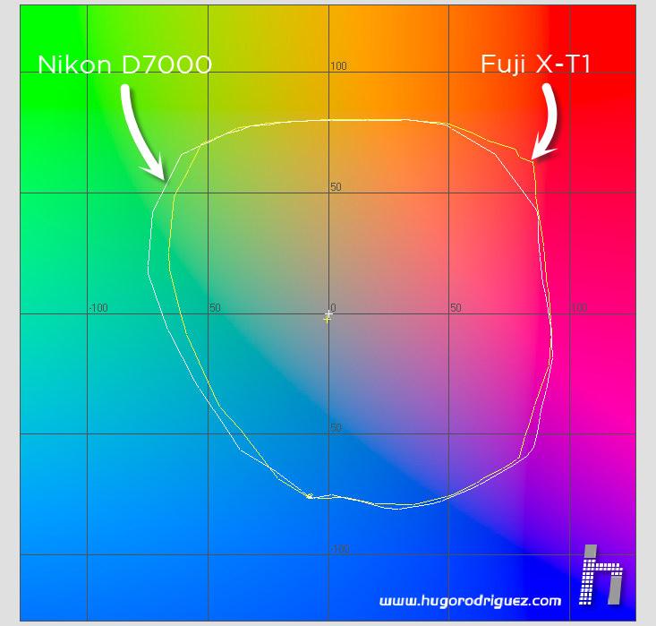 FujiX-T1 - gamut vs Nikon D7000 01