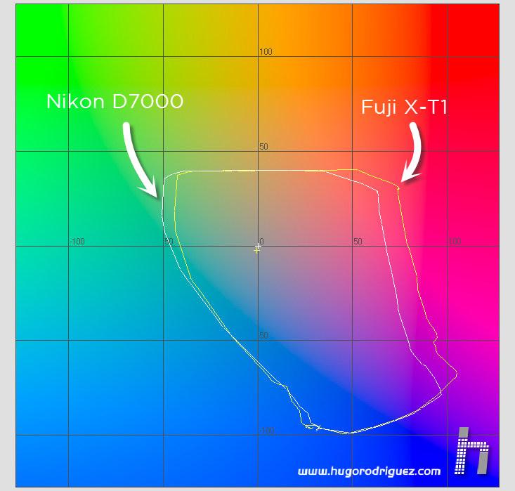 FujiX-T1 - gamut vs Nikon D7000 02