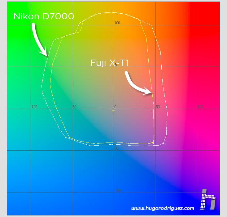 FujiX-T1 - gamut vs Nikon D7000 03