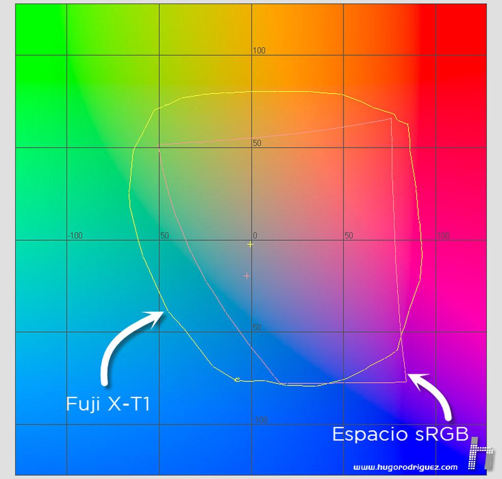 FujiX-T1 - gamut vs sRGB