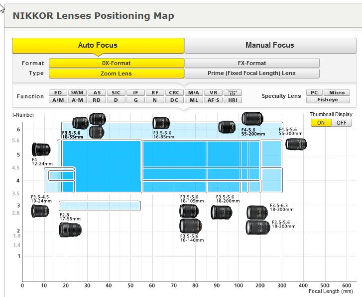 Nikon-lens-map