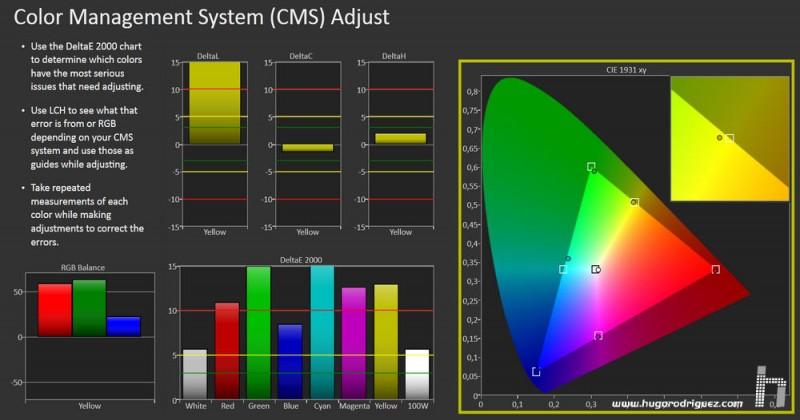 CALMan CMS Results HP Z27 Carlos SanJuan HDMI_resize