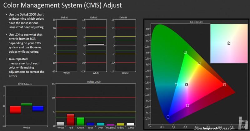 CALMan CMS Results SHARP 80 EGM