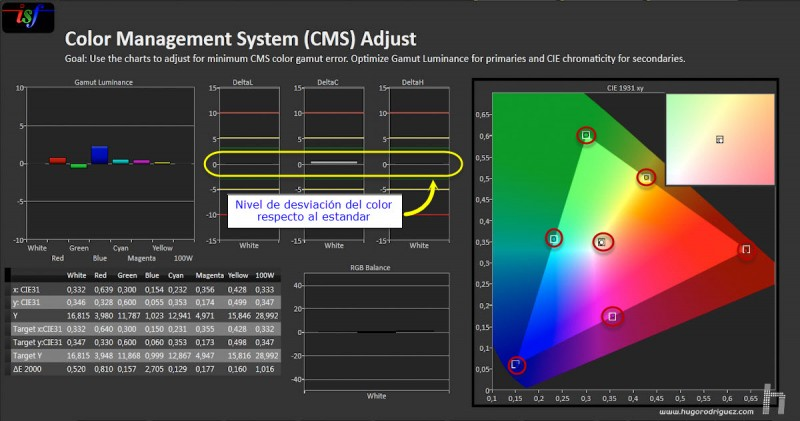 CalMan CMS Result - Proj EPSON Loft WERNER