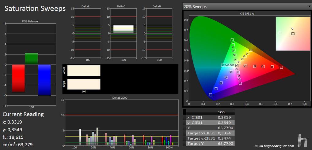 calman-sat-sweep-result-sony-projector-4k-medico-crop