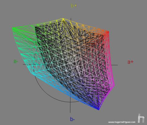 Gama de color del 2401 vs el espacio sRGB. La diferencia visualmente es tan grande que cuando uno lo ve por primera vez IMPACTA. Y mucho.