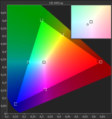 La precisión del modo sRGB entra dentro del mínimo error prometido de DeltaE 2, un valor excelente.