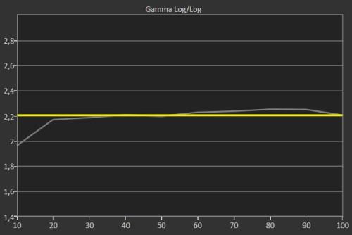 CalMAN-Gamma---BenQ-SW320-AdobeRGB-Mode
