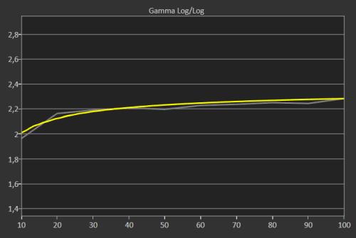 La precisión del modo sRGB es aún si cabe mejor.
