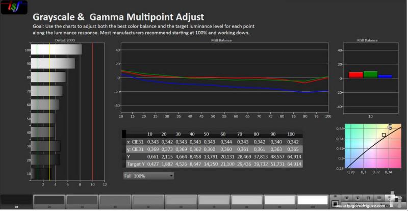 Resultados CALMAN proyector Vivitek Elisava Gamma