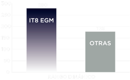 rango-dinamico-it8-egm