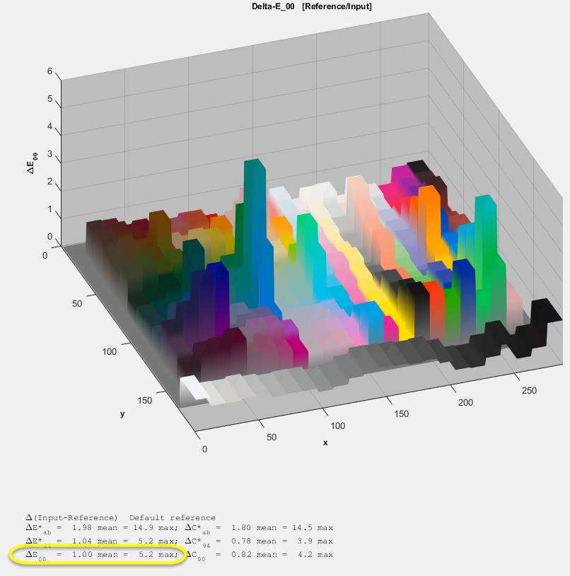 Analisis perfil IT8 5a gen 2018-03-26