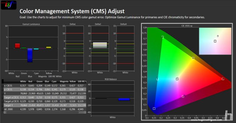 Análisis del preset Adobe RGB en el SW271. En el gráfico de la dcha, los cuadraditos indican donde deben estar los primarios; los circulitos, donde están.