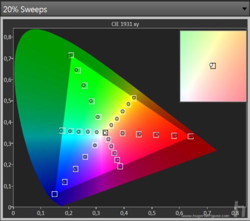 La respuesta de color. Los cuadraditos indican donde deben estar los primarios; los circulitos, donde están.
