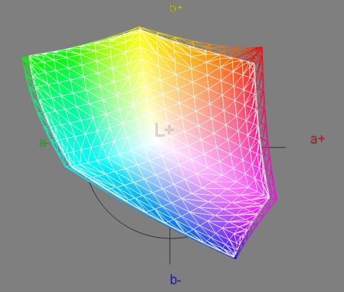 Gamut comparison BenQ SW271 vs AdobeRGB